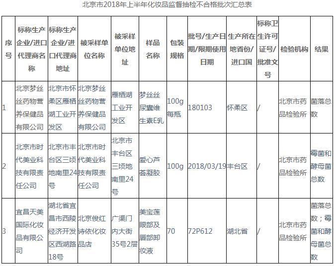 3批次化妆品抽检不合格 北京时代美业科技等上榜
