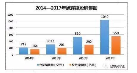 旭辉不是房神:负债高达1174亿 债务规模两倍于厦门市