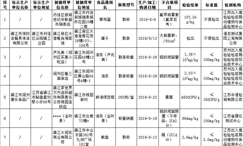 镇江7批次食品抽检不合格 涉及世纪华联超市等