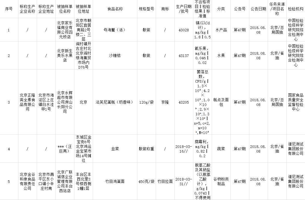 北京食药监局公布5批次不合格食品:涉家乐福售散装母海蟹