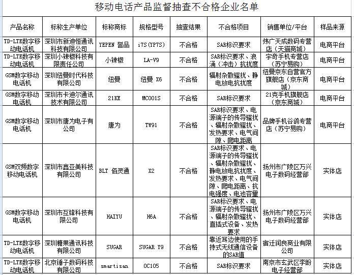 江苏省质监局:9批次移动电话不合格 涉及纽曼、锤子等品牌