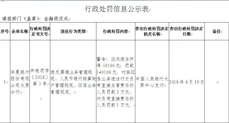 华夏银行太原分行票据业务等三宗违法 两责任人遭罚
