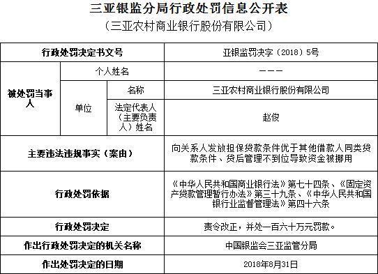 三亚农村商业银行贷款被违法挪用 遭罚160万