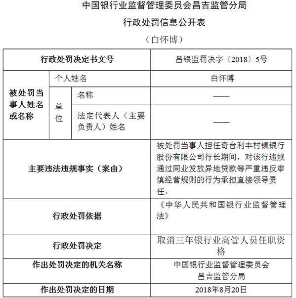 新疆奇台利丰村镇银行违法同业发放异地贷款 领六罚单