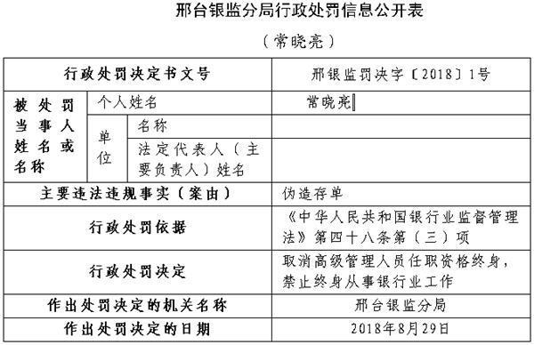 邢台农村商业银行一支行长违法伪造存单 遭终身禁业