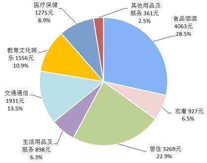 华西村人均收入_江苏人均消费