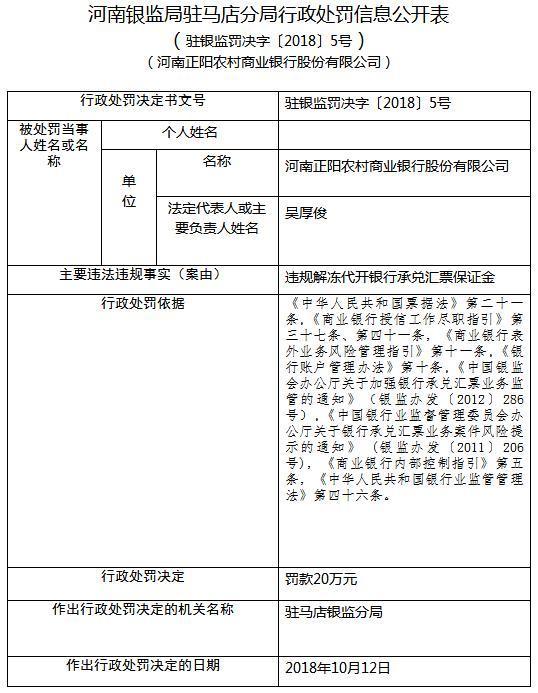 河南正陽農商行違法解凍代開銀行承兌匯票保證金 被罰20萬