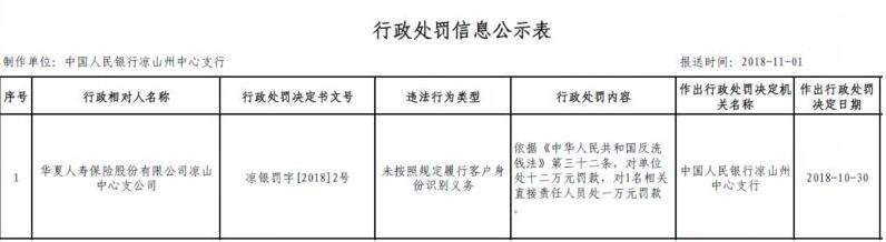 未按照规定履行客户识别 华夏人寿凉山违法遭央行处罚12万