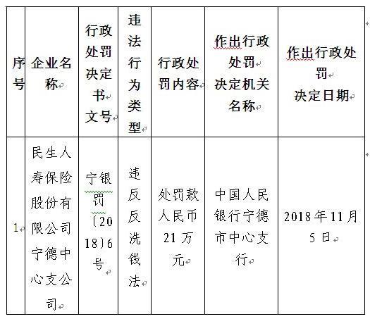 民生人寿宁德支公司违反反洗钱法 遭央行罚款21万元