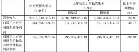 浙商证券35亿可转债闯关:业绩三连降 每股分红1毛钱