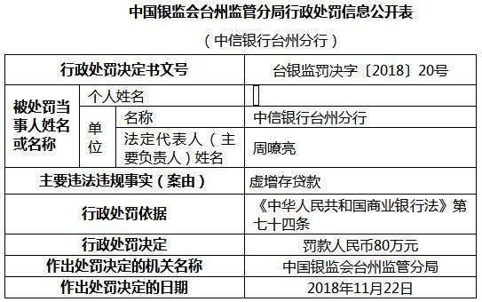 中信银行台州分行违法虚增存贷款 遭银监局罚款80万