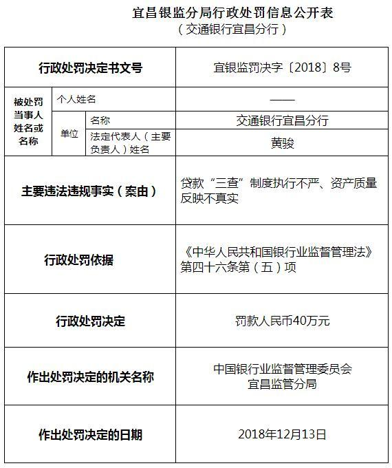 交通银行宜昌分行领五罚单 四人遭警告