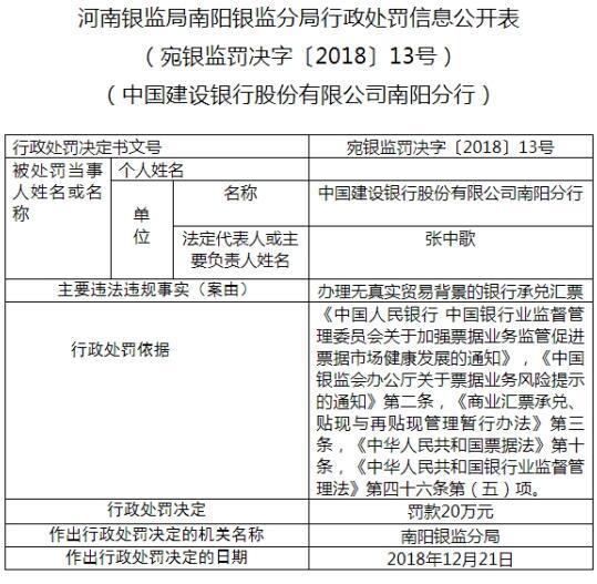 建设银行南阳分行违法遭罚20万元