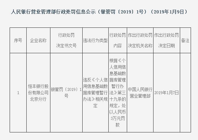 恒丰银行北京分行违反《个人信用信息基础数据库管理暂行办法》吃罚单