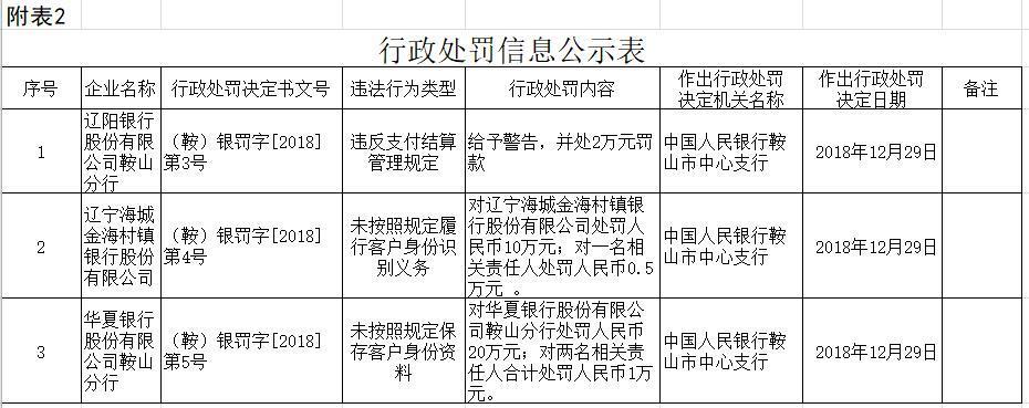 辽阳银行鞍山分行违反支付结算管理规定被警告并处2万元罚款