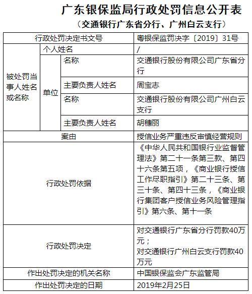 交通银行广东违法遭罚80万 授信业务违反审慎经营规则