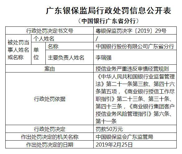 中国银行广东违法遭罚50万 严重违反审慎经营规则