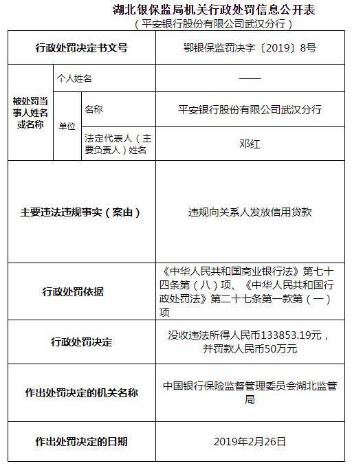 平安银行武汉遭罚没63万:违法向关系人发放信用贷款