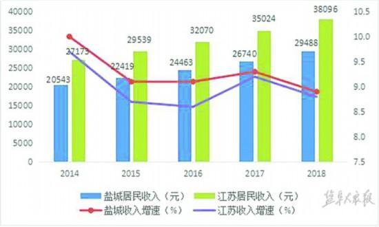 江苏人均收入_江苏地图