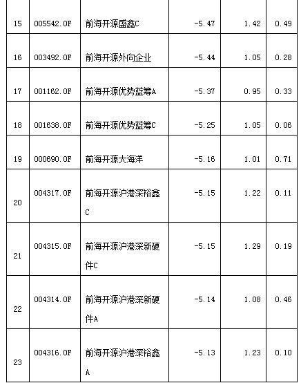 前海开源遭遇黑色4月亏损惨重 23只权益基金跌超5%