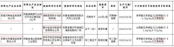 安庆市世纪华联所售豆干检出不得使用防腐剂永生堂药业所产霍山石斛胶囊霉菌和