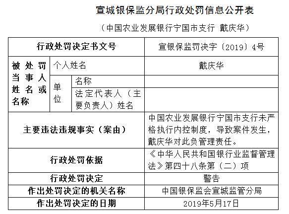 农业发展银行宁国支行发生案件 支行行长陶新遭警告