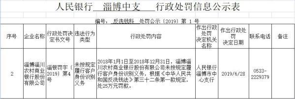 淄博淄川农商行违法遭罚 未按规履行客户身份识别义务