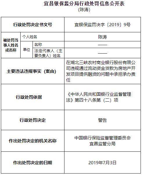 湖北三峡农商行两宗违法遭罚60万 违规输血房产项目