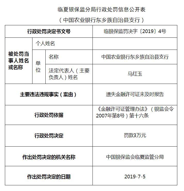 农业银行东乡族自治县支行违规被处罚遗失金融许可证未及时报告