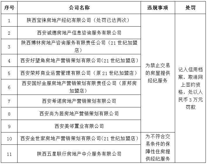 存严重违规和不规范经营行为 西安21世纪不动产链家24家房产中介被点名