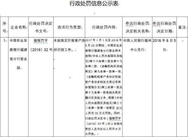 农业发展银行福建违法遭罚35万 客户身份识别现漏洞