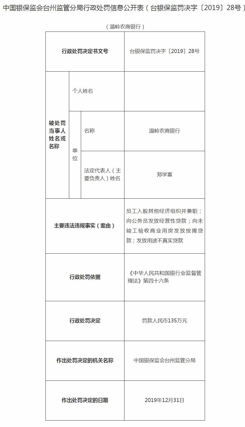 温岭农商银行违法遭罚135万 向公务员发放经营性贷款数宗罪