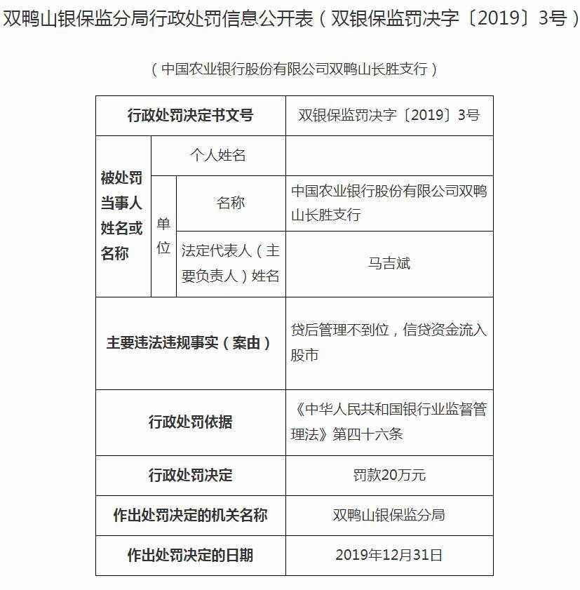 农业银行双鸭山长胜支行违法遭罚20万 信贷资金流入股市