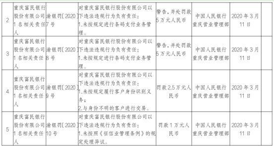 重庆富民银行7宗违法遭罚没215万 虚瞒报金融统计资料