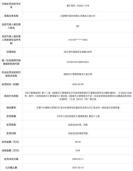 交通银行黑龙江分行违法遭罚80万 未审查单证真实性