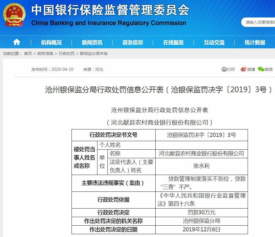 """河北献县农村商业银行违法遭罚30万 贷款""""三查""""不严"""