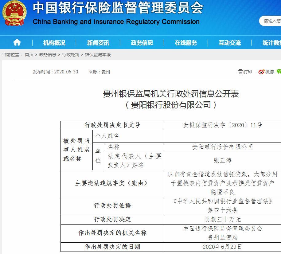 贵阳银行违法遭罚30万 以自有资金借道发放信托贷款