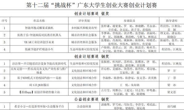 """挑战筑梦,华南理工大学广州学院在""""挑战杯""""广东省赛获4银6铜"""